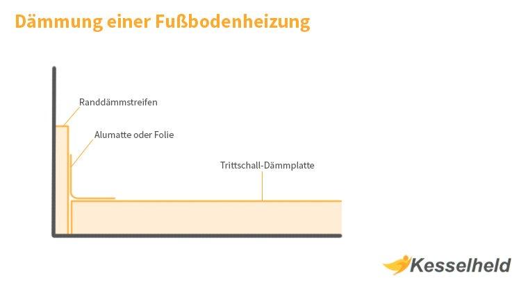 Sehr Dämmung einer Fußbodenheizung: Was Sie beachten sollten - Kesselheld ZI96