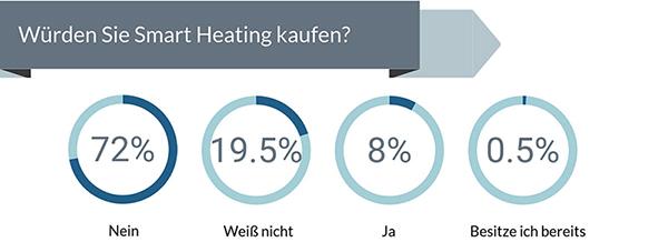 umfrage-ergebnisse-smart-heating.jpg 5. Februar 2018 57 KB 600 × 218 Bild bearbeiten Unwiderruflich löschen URL https://www.kesselheld.de/content/uploads/2018/02/umfrage-ergebnisse-smart-heating.jpg Titel