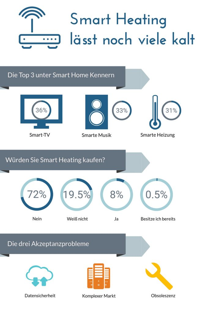 wo steht smart heating infografik