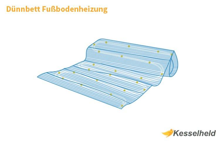 Gut bekannt Dünnbett Fußbodenheizung: Aufbauhöhe & Konstruktionsdetails IT15