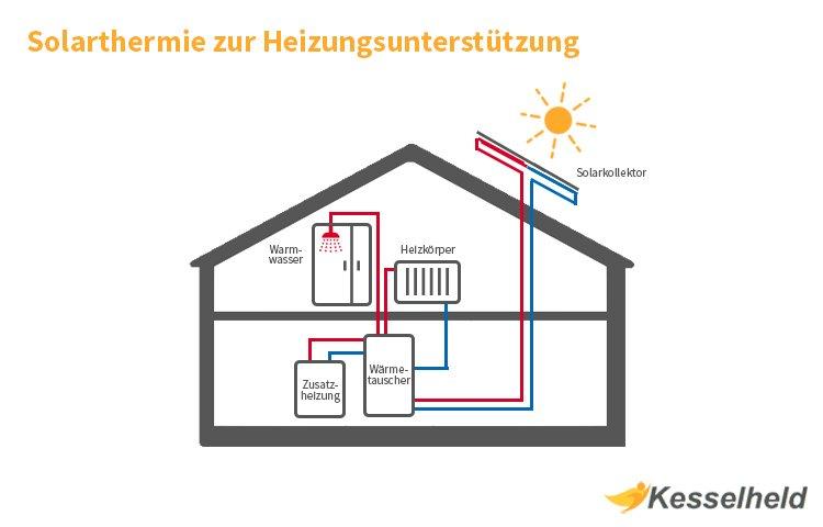 Solarthermie zur Heizungsunterstützung Schematische Darstellung