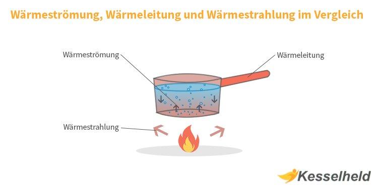 Warmeleitung Einfache Erklarung Praktische