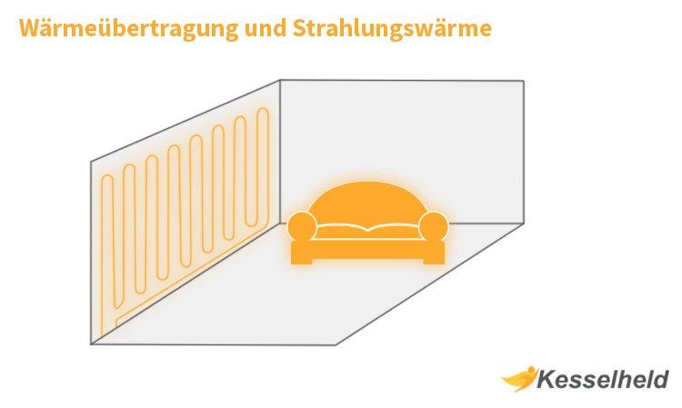 Wärmeübertragung mit Strahlungswärme Infografik