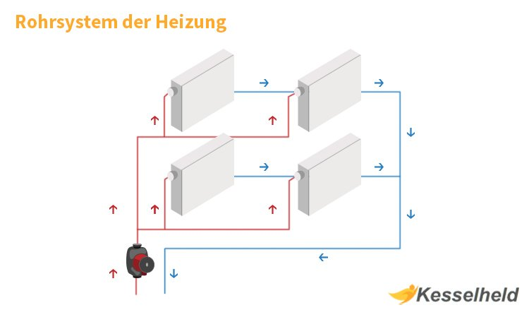 rohrsysteme der heizung infografik