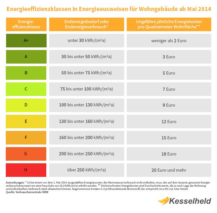 Energieeffizienzklassen Tabelle