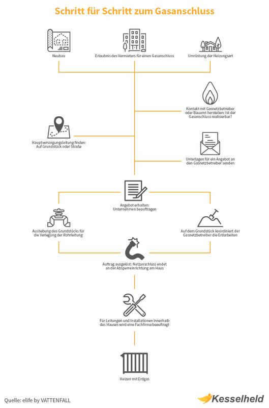 Gasanschluss Infografik