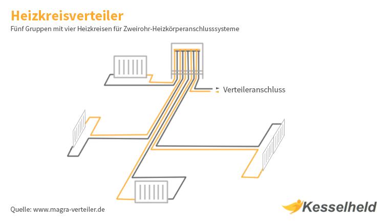 Aufbau eines Zweirohr Heizkreisverteilers
