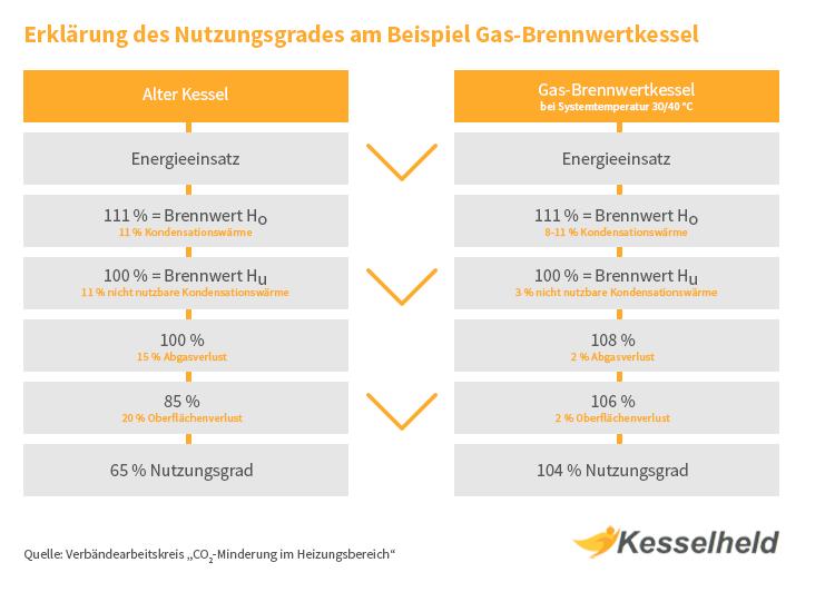 Infografik zum Nutzungsgrad eines Gasbrennwertkessels
