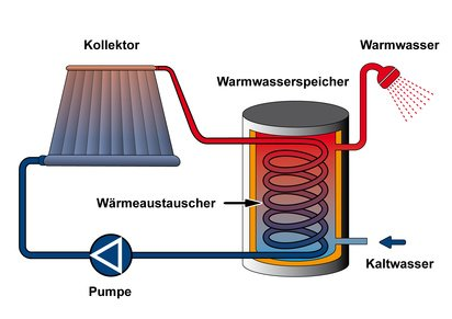 Grafische Zeichnung der Wärmespeicher