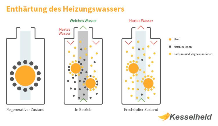 Grafik für Wasser enthärten