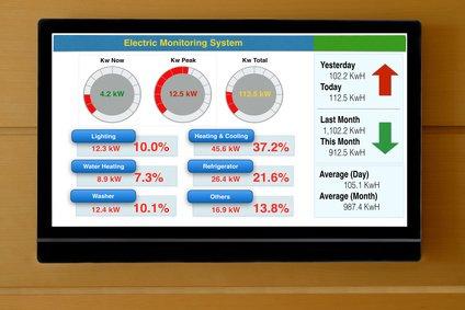 Energiemonitoring Bildschirm mit Zahlen