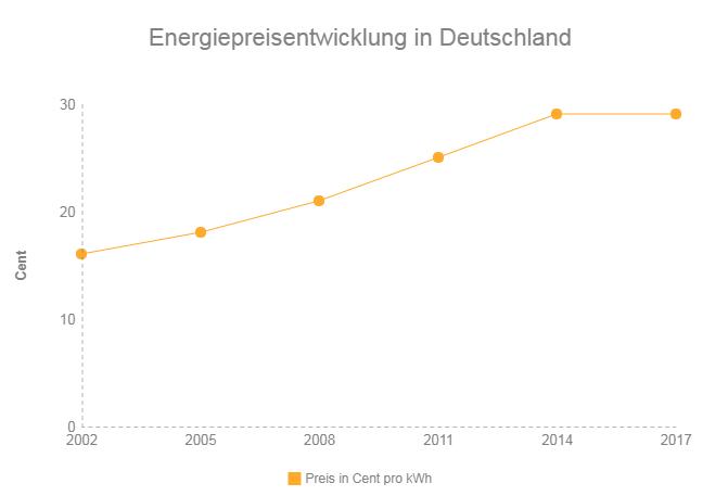 Energiepreisentwicklung