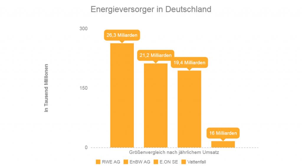Energieversorger in Deutschland