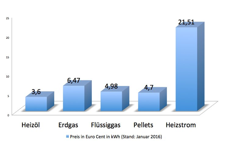 Heizölpreise