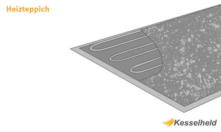 Grafik eines Heizteppich im Querschnitt
