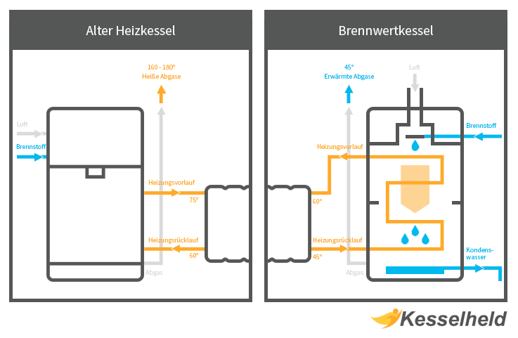 Infografik Gas Brennwertkessel