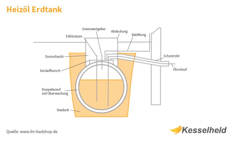 Infografik Heizöltank Erdtank