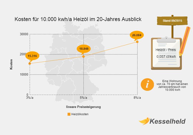 Kosten für Heizöl in einer Infografik