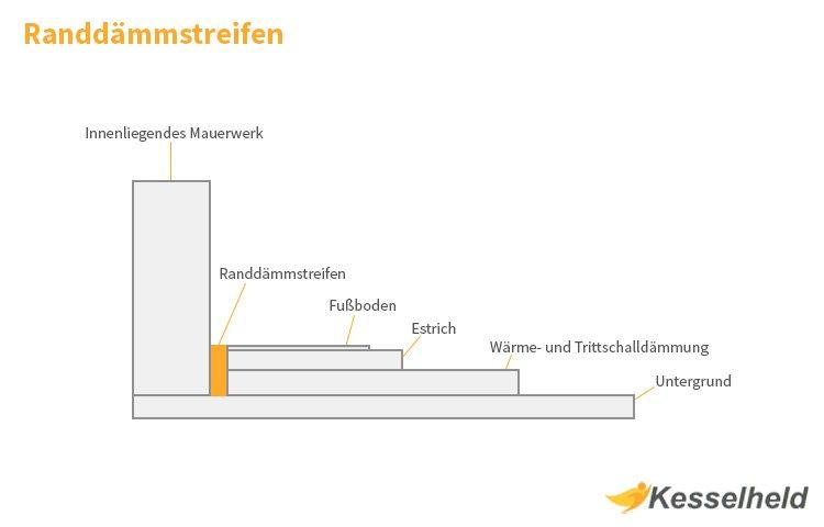 Randdämmstreifen Infografik