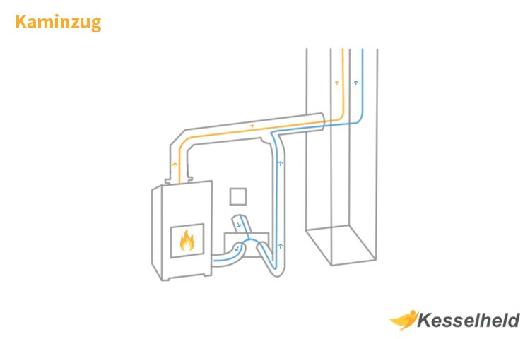 Berühmt Den Schornsteinzug richtig einstellen und berechnen - Kesselheld CE39