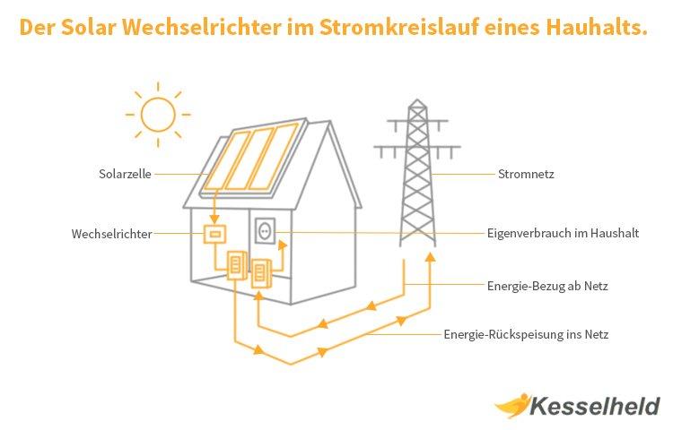 Solar Wechselrichter Infografik