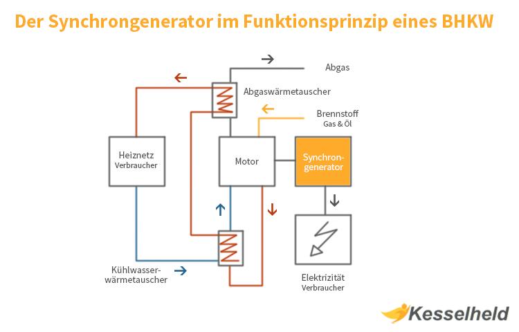 Synchrongenerator im Funktionsprinzip eines BHKW